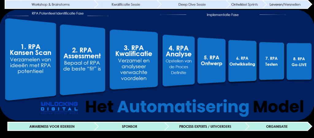 Je ziet hier een schema van een automation frameword